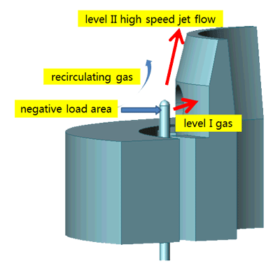 low nox burner technology