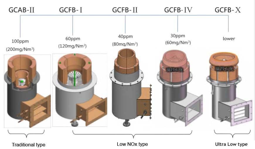 low nox process burner models