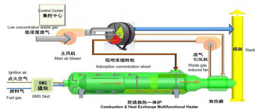 Adsorption concentration + combustion process flow