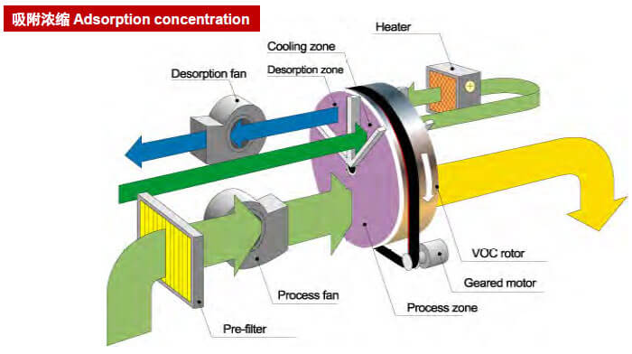 Adsorption concentration system