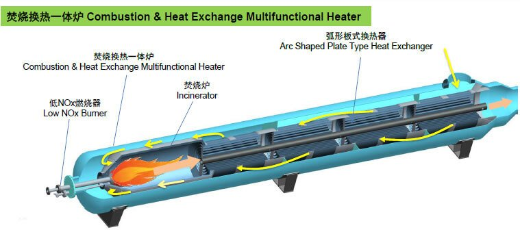 Combustion & heat exchange multifunctional heater