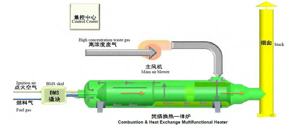 Waste gas combustion process flow
