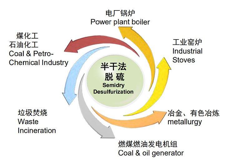 Application scope of flue gas desulfurization technology