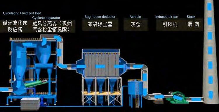 Flue Gas Desulfurization Process in FGD Plant