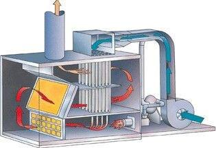 Catalytic Oxidizer(CO)