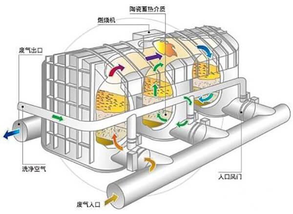 Regenerative Thermal Oxidizers(RTO)